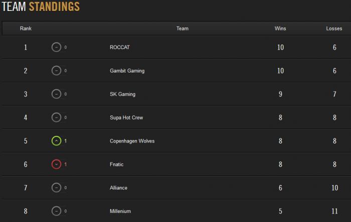 28.02 team standings