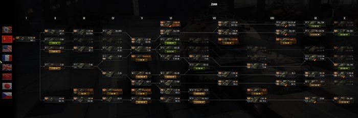 hasztag world of tanks drzewko technologiczne ZSRR